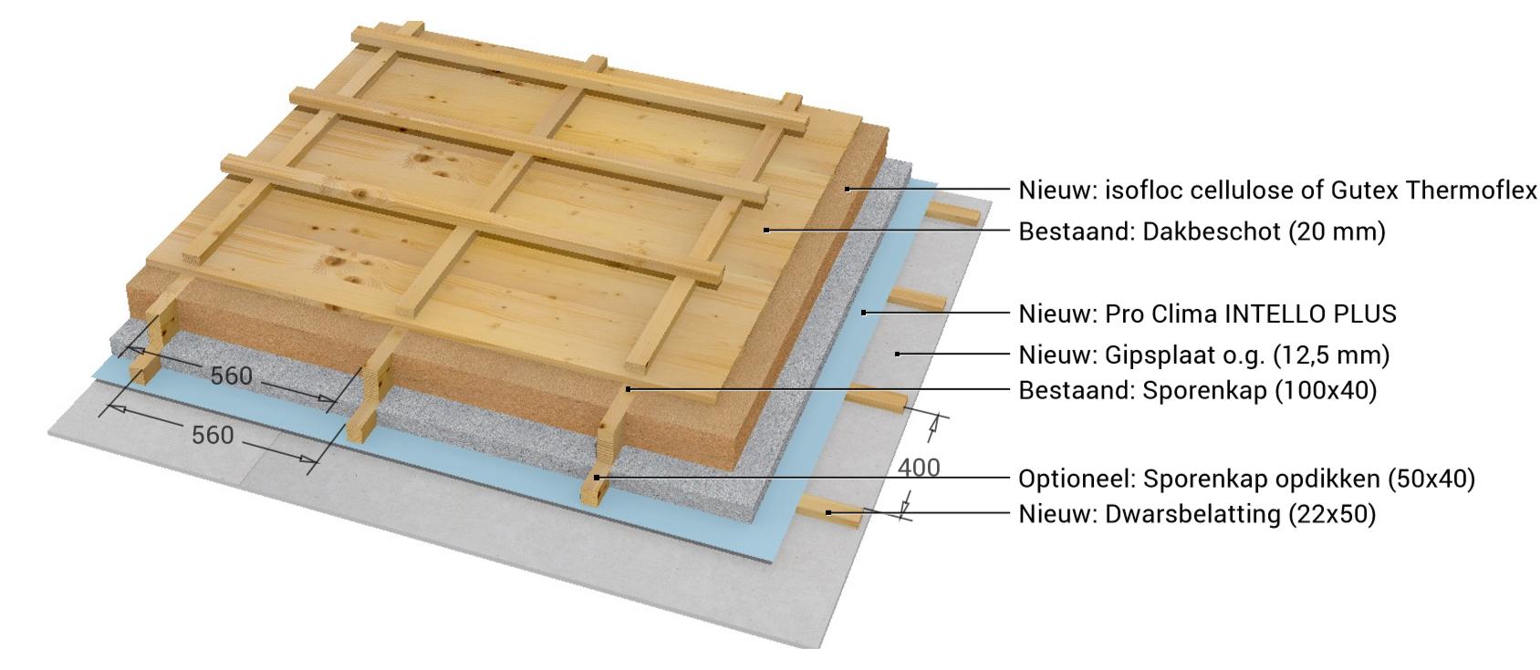 Voorbeeld isolatie sporenkap